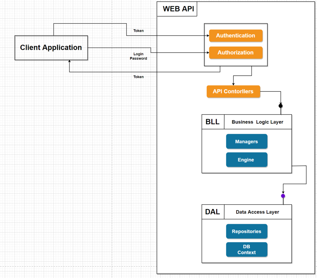 .NET Web API Architecture